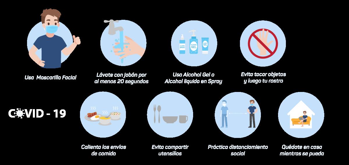 Medidas de prevención del COVID-19